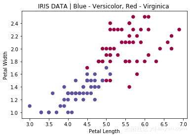 The neural network model of iris data set is implemented in pure Python