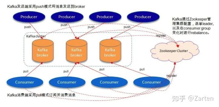 Kafka: the TA that real time can't do without