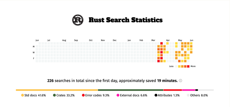 Think about open source project promoting rust search extension: quickly search rust documents in the browser address bar
