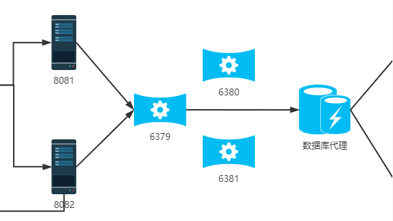 AOP and redis cache implementation