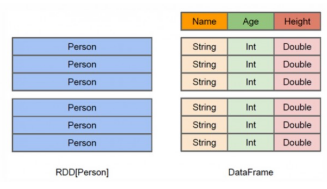 [Mr. Zhao Qiang] what is spark SQL?