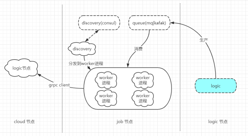 Analysis of im-cloud distributed middleware (3) - Implementation of job node