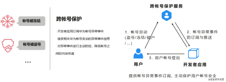 Learning notes of Huawei account service (1): what is HMS and Huawei account service