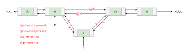 Chain representation of linear list -- double linked list