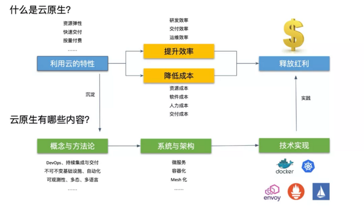 Zhang Lei, a new CNCF TOC member of Alibaba: why is