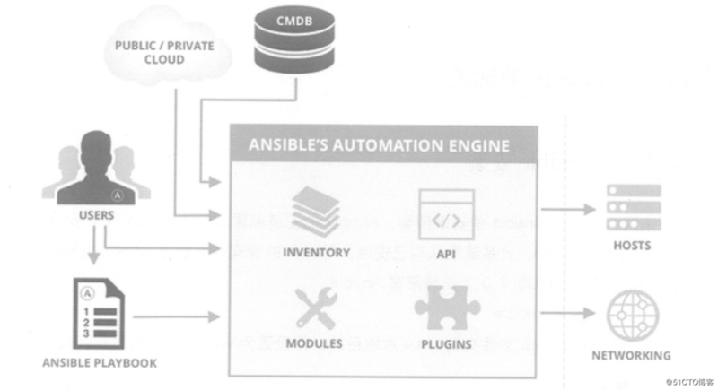 Don't make the operation and maintenance too busy. This article explains the automatic operation and maintenance of ansible in detail