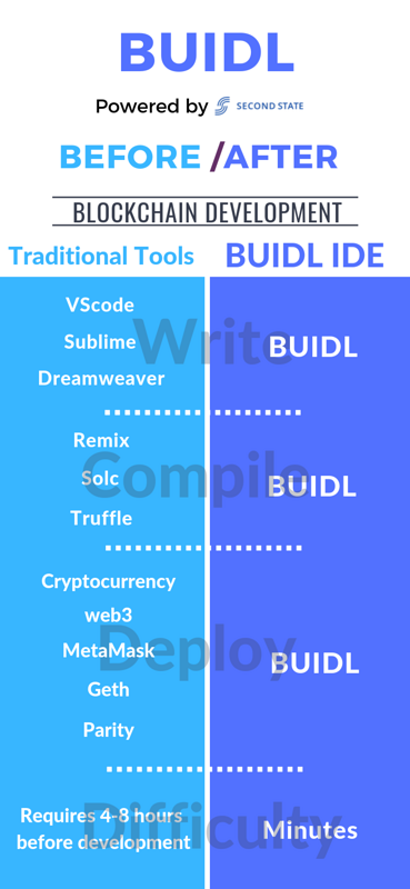 Second State releases BUIDL IDE tools for ETC