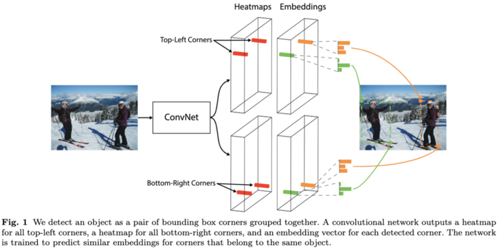 Cornernet: Classic keypoint based method for target detection by locating corners | eccv2018