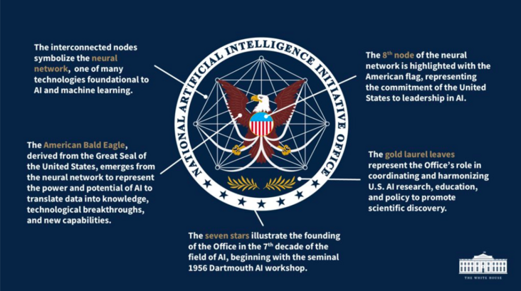 The United States establishes the national AI initiative office, and the badge indicates that Eagle should pay close attention to neural network