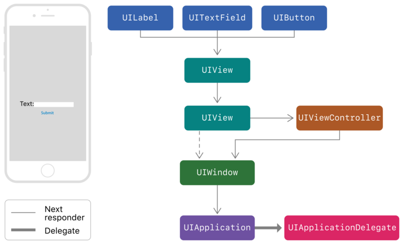 IOS knowledge combing - UI (I) rendering & touch