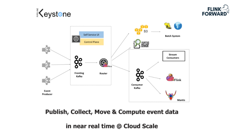 Netflix: how to build an open and collaborative real-time ETL platform?