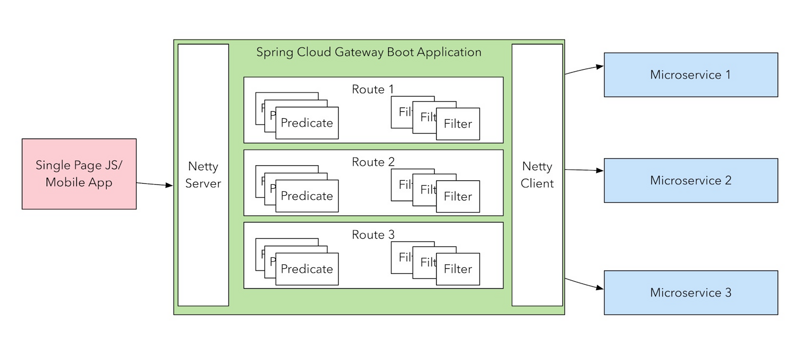 Wanzi spring cloud gateway 2.0, a technology for the future, let's learn about it?