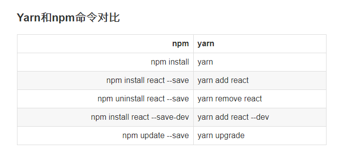 Front-end core tools: yarn, NPM, and CNPM how can they be used together elegantly?