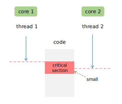 Write OS kernel from scratch - lock and multithreading synchronization