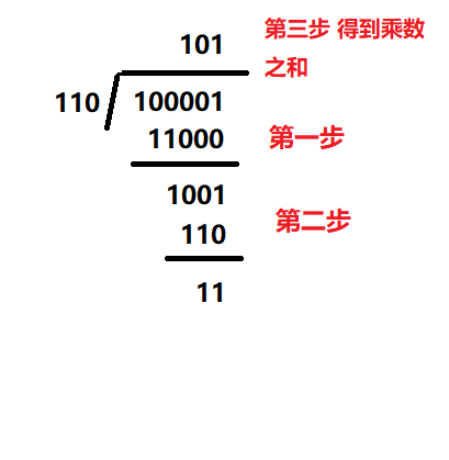 Leetcode practice - bit operation (division of two numbers, numbers that appear only once, repeated DNA sequences, etc.)
