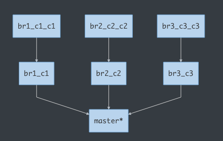 The Git command you have to know | Develop Paper