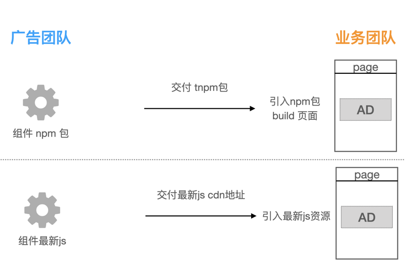A small and large jssdk loading scheme