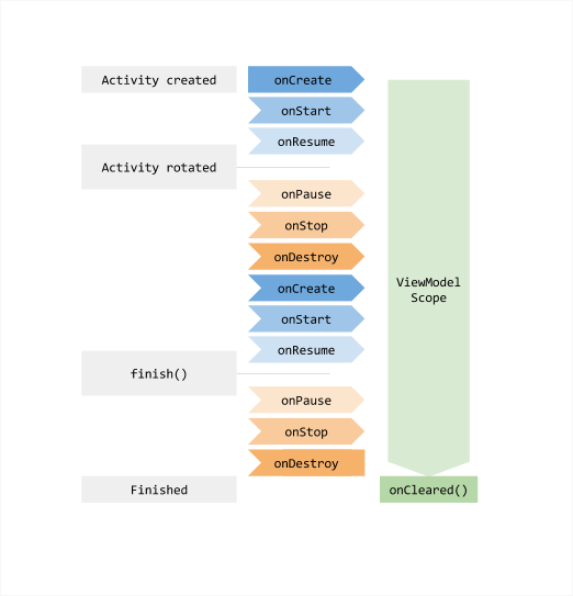 Android lifecycle notes