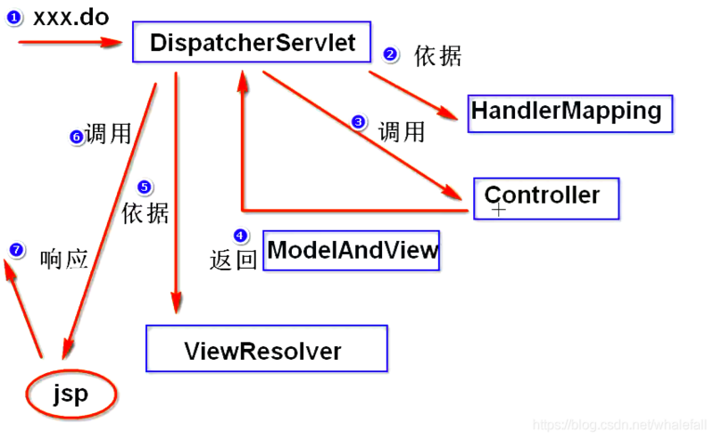 Five core components and calling process of spring MVC