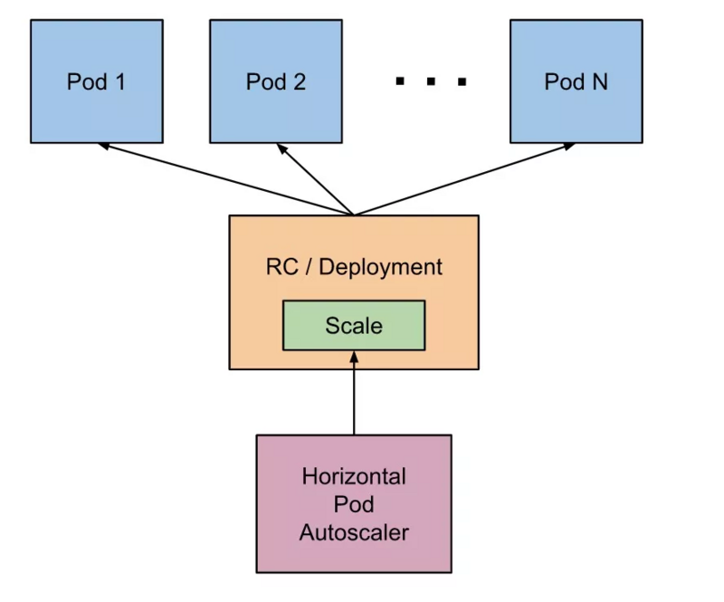 Best practice of spring cloud application on kubernetes -- high availability (elastic scaling)