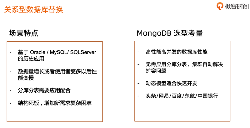 Learning record of mongodb master class (day 22)
