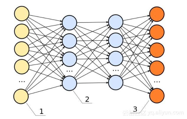 Want to be a data scientist? Do you know these 11 machine learning algorithms?