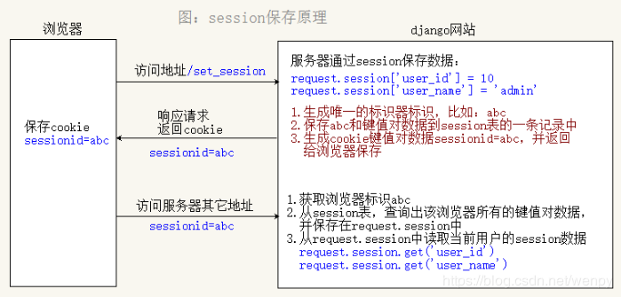 The use of session in Django