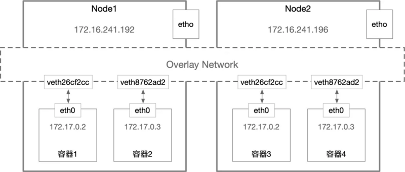 Docker container Network - Implementation
