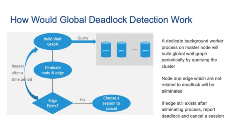 A review of pgcon 2020: Global deadlock detector