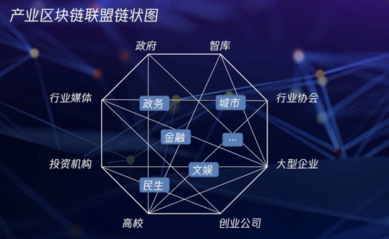 Consensus, co construction and collaborative promotion of industrial block chain development
