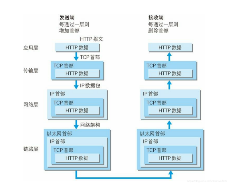 When the browser enters the URL, what is the rendering process of the web page?
