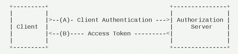 Oauth2.0 and spring implementation