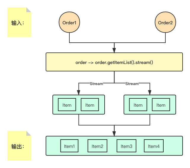 Delayed execution and immutability, the system explains javastream data processing