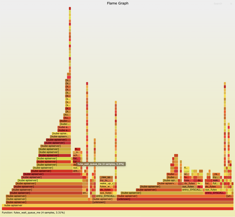 Flame graph: Linux performance analysis from a global perspective