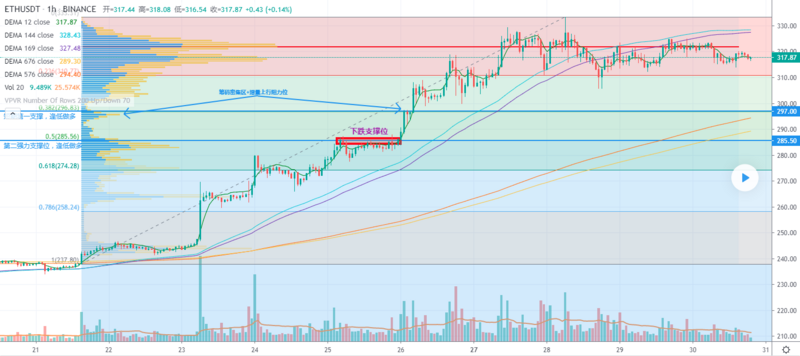 Where is the best location for eth short-term intervention? Bargain and long and keep bullish!