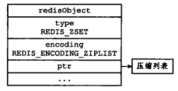 Read the source code with Dabin - redis 6 - objects and data types (Part 2)