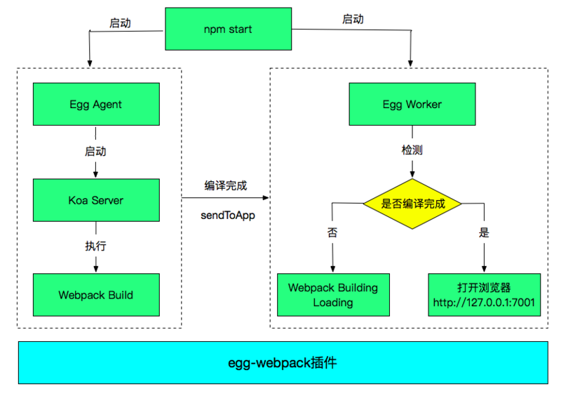 Construction process of egg react SSR server rendering webpack