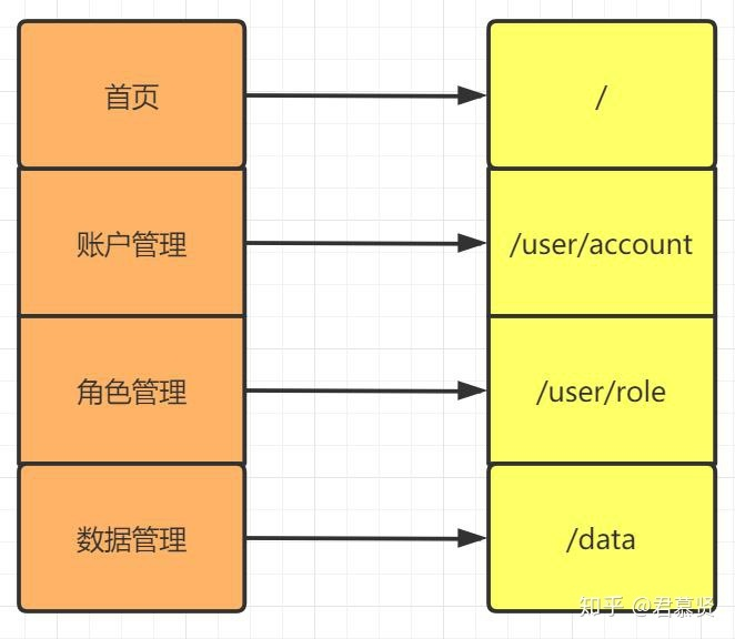 [project practice] takes you through page permissions, button permissions and data permissions