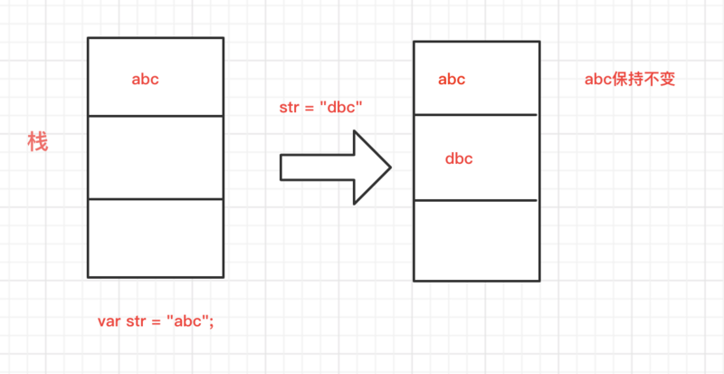 Miscellaneous notes on the storage mode of JS