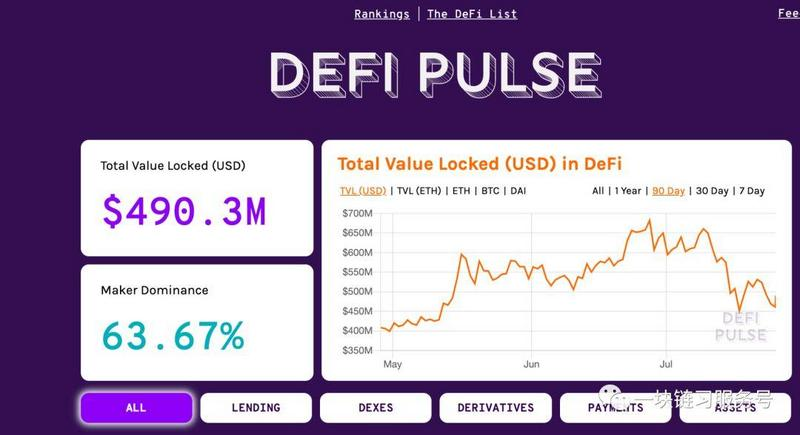 When Bitcoin derivatives came to ETF, DeFi made leverage safe and stimulating.