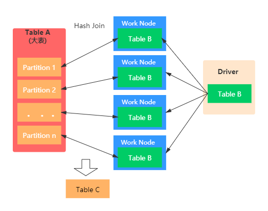 Analysis of five join strategies of spark