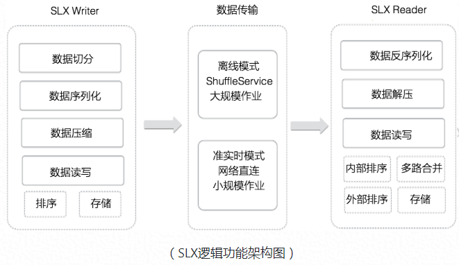 Fuxi2.0 - Feitian big data platform scheduling system upgrade, debut in 2019 double 11