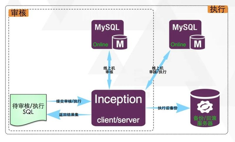 A set of audit, execution, backup and generate rollback statements in one MySQL automated operation and maintenance tool