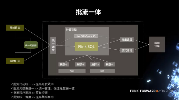 Application of Flink real-time computing in microblog