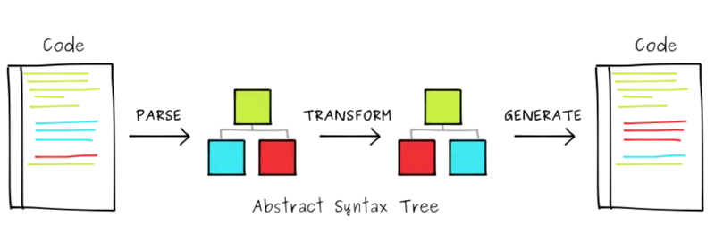 Ast abstract syntax tree and Babel plug in