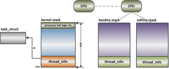 On the process stack, thread stack, kernel stack and interrupt stack in Linux