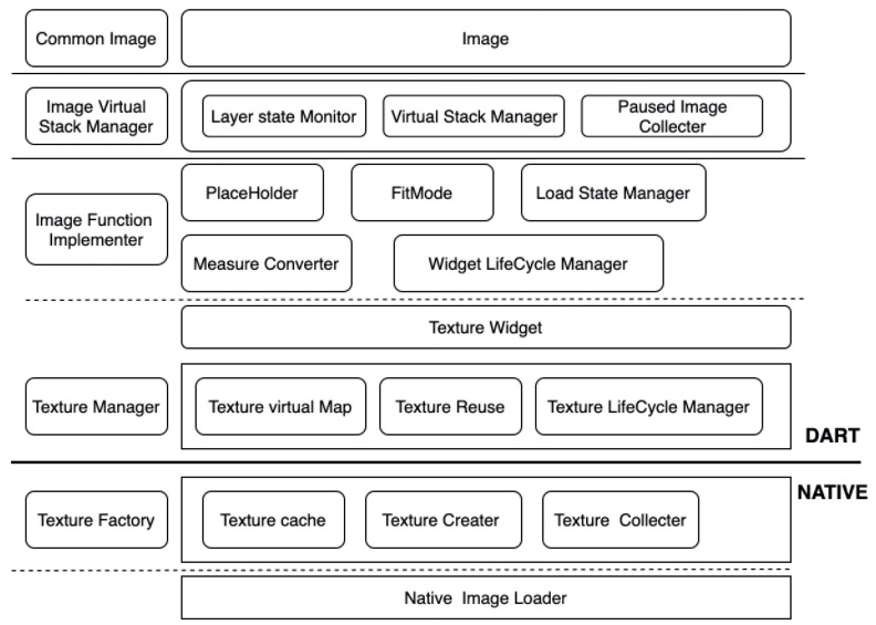 From native to black Technology: what's the experience of flutter image optimization( Welfare at the end of the article)