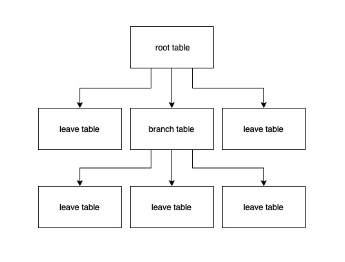 Is newsql a false proposition or a true breakthrough? Overview of newsql system