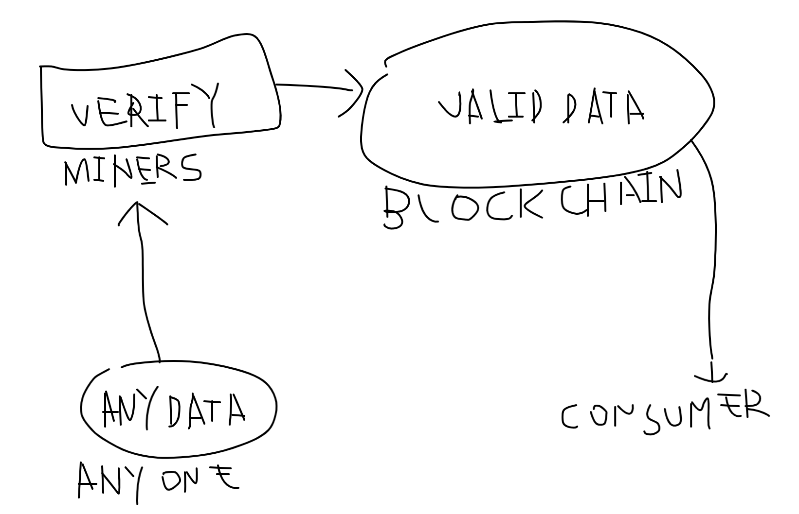 Application of bitcoin in data security (1)