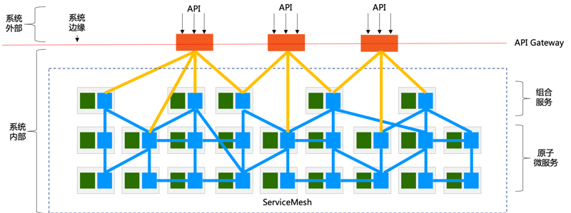 Discussion on the relationship between service mesh and API gateway